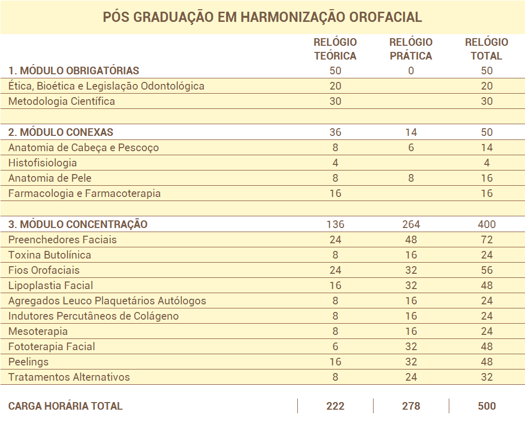 estrutura-curricular-harmonizacao-orofacial